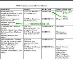 SWIFT-коды филиалов Сбербанка для перевода из-за рубежа
